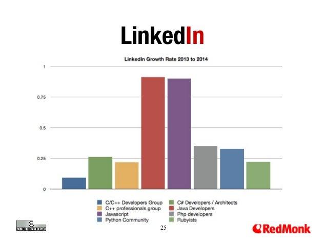LinkedIn  25