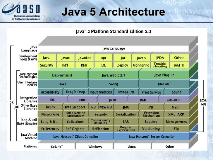 Java platform for Architecture java