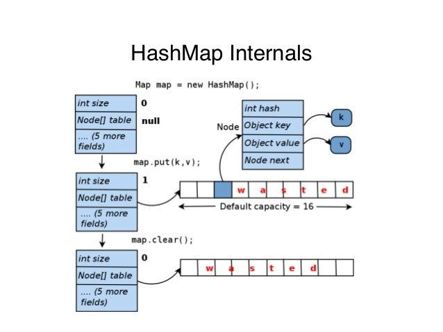 HashMap Internals