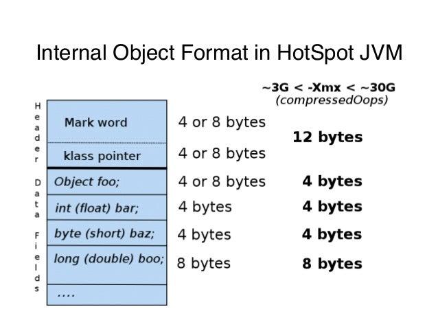 Internal Object Format in HotSpot JVM