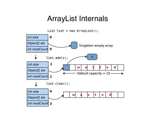 ArrayList Internals