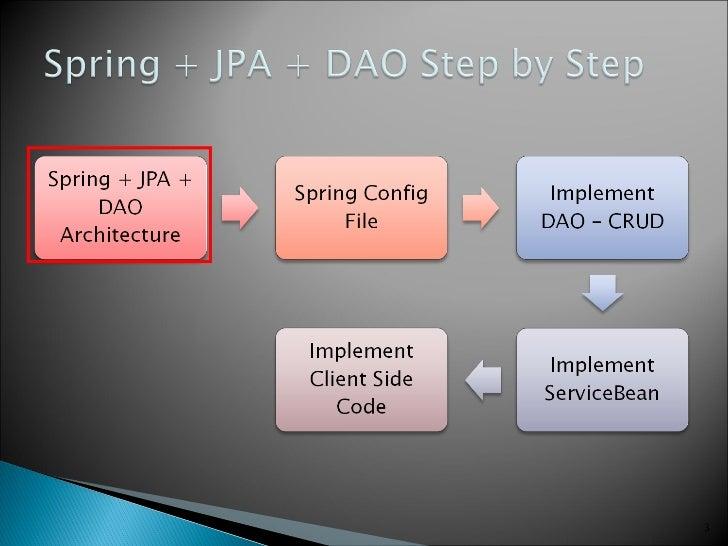 Spring + JPA + DAO Step by Step Slide 3