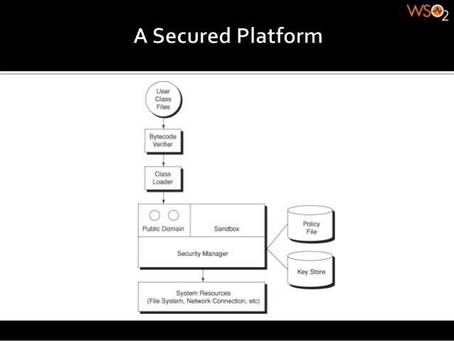 Deep dive into Java security architecture