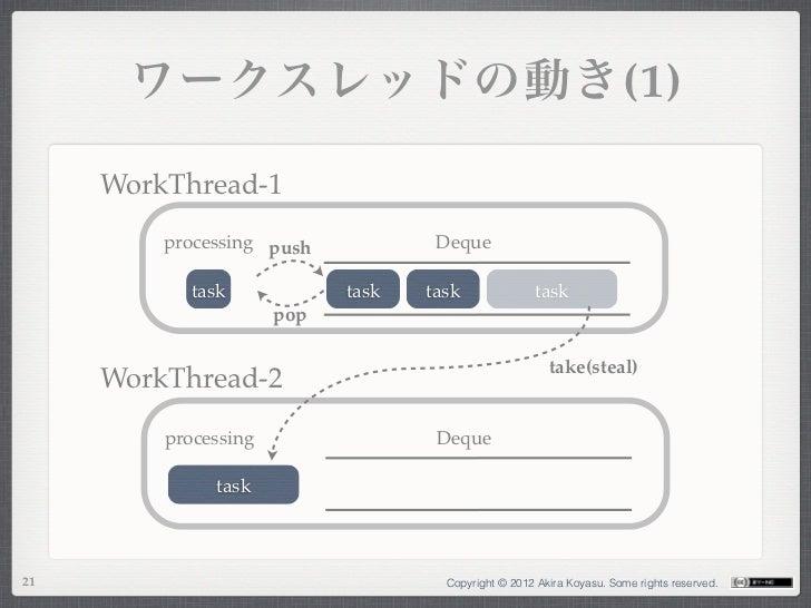 ワークスレッドの動き(1)     WorkThread-1         processing push            Deque            task            task   task            ...