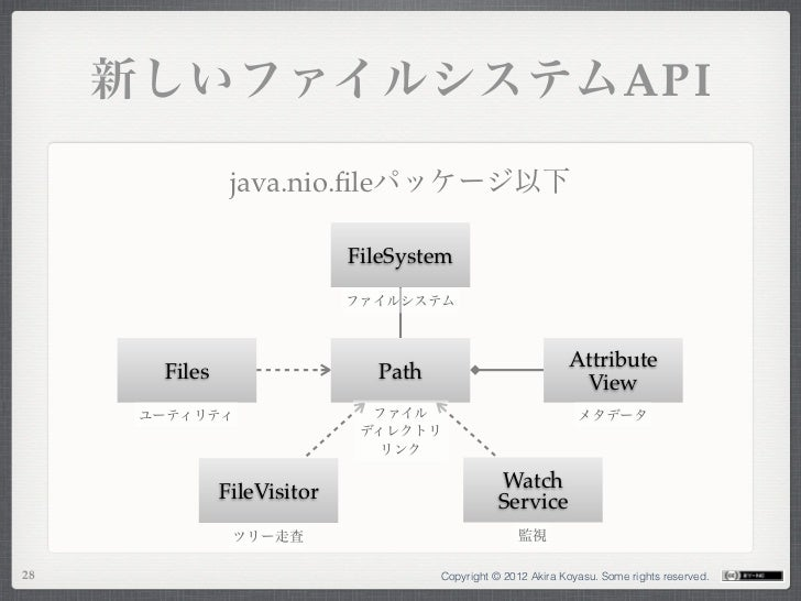 新しいファイルシステムAPI                java.nio.fileパッケージ以下                             FileSystem                             ファイルシ...