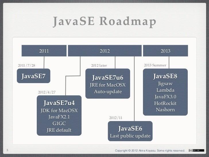 JavaSE Roadmap                2011                   2012                                        2013    2011/7/28        ...