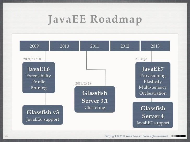 JavaEE Roadmap        2009            2010           2011                2012                    2013     2009/12/10      ...