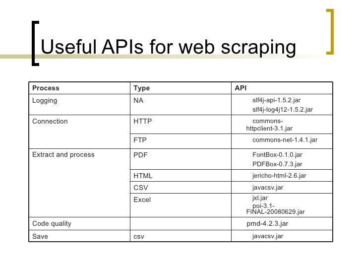 Java Web Scraping