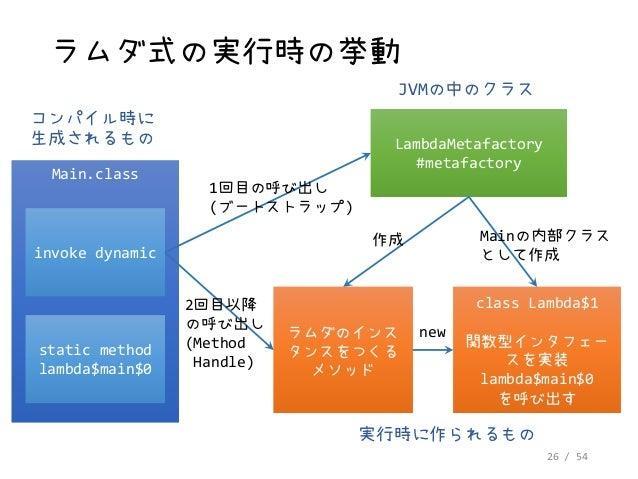 26 / 54 ラムダ式の実行時の挙動 Main.classMain.class コンパイル時に 生成されるもの invoke dynamicinvoke dynamic static method lambda$main$0 static m...