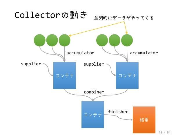 48 / 54 Collectorの動き コンテナコンテナ コンテナコンテナ コンテナコンテナ 結果結果 supplier supplier combiner finisher accumulator accumulator 並列的にデータがや...