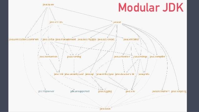 Modular JDK
