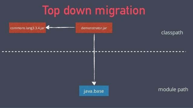 package com.javamodularity.demonstrator; import org.apache.commons.lang3.StringUtils; public class Demo { public static vo...