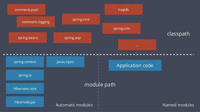Open Modules ‣ Reliable configuration like normal modules ‣ Requires for every dependency ‣ Opens all packages for deep refl...