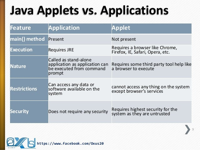Java Applet and Graphics