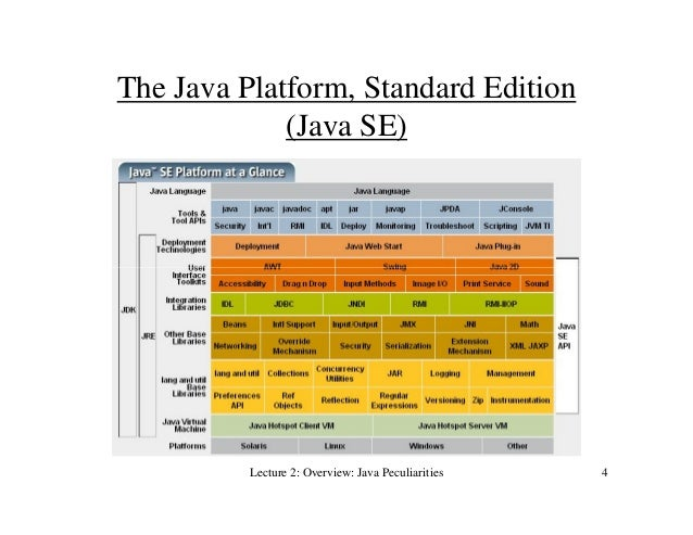 java basics Here you will learn some basics stuff related to java eg downloading , installing java and setting enviornment variable.
