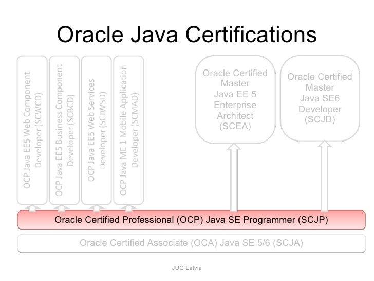 Java Certification