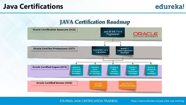 Java Certification Tutorial | Java Tutorial For Beginners | Java Trai…