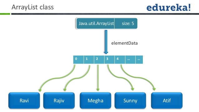 Java collections overview