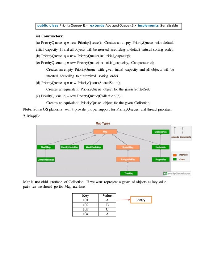 Java collections notes