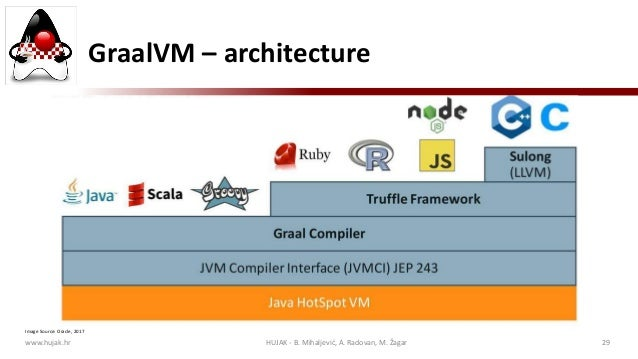JavaCro'19 - The State of Java and Software Development in