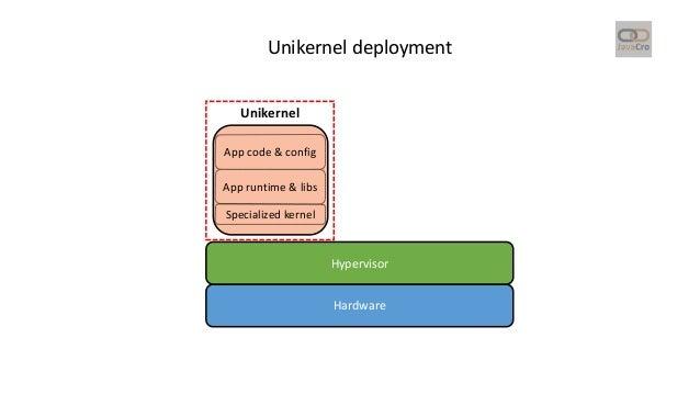 Unikernelize your Java Application