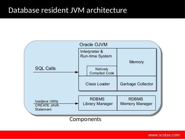 Java Virtual Machine Cookbook [UGF2720]