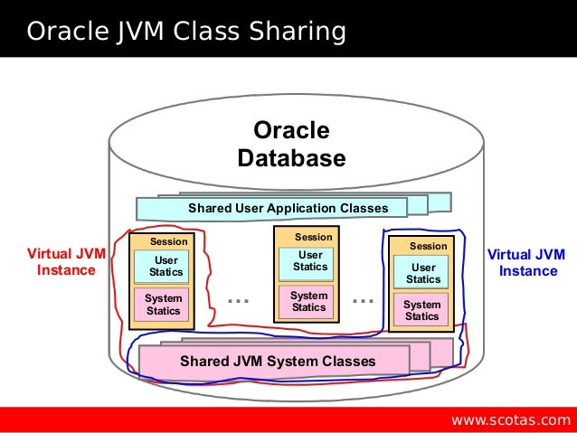 Database-resident JVM - What, Where, How is it use and his potential