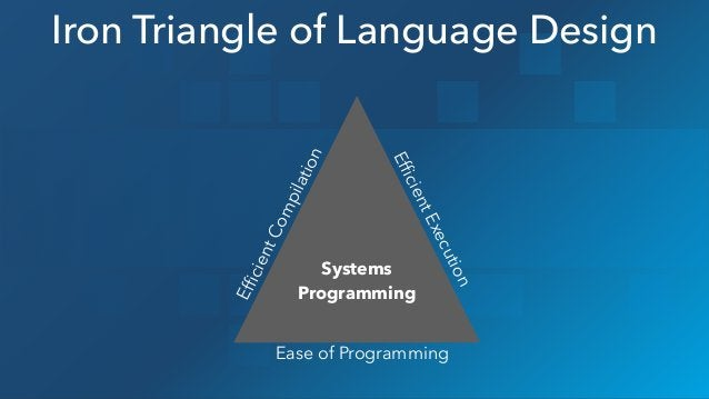 Iron Triangle of Language Design EfficientCompilation Ease of Programming EfficientExecution Systems Programming