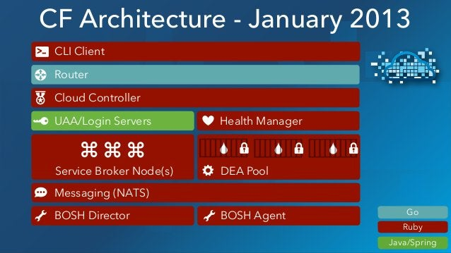 CF Architecture - January 2013 DEA Pool Router Cloud Controller BOSH Director BOSH Agent UAA/Login Servers Health Manager ...