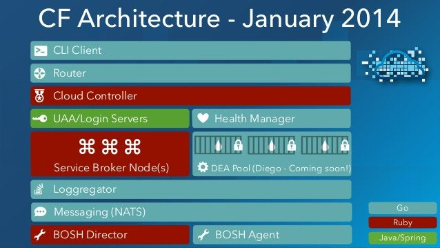 CF Architecture - January 2014 Ruby Java/Spring Go Loggregator DEA Pool (Diego - Coming soon!) Router Cloud Controller BOS...