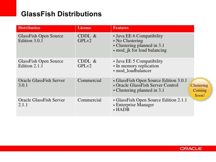 GlassFish Distributions Distribution              License      Features GlassFish Open Source     CDDL &       • Java EE 6...
