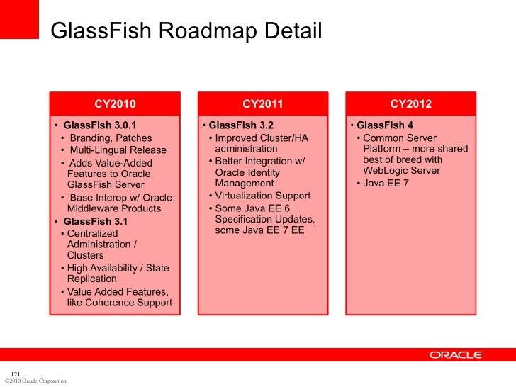 GlassFish Roadmap Detail       121 ©2010 Oracle Corporation
