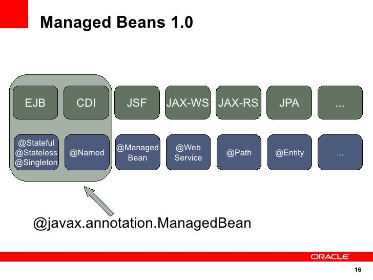 Managed Beans 1.0      EJB         CDI      JSF       JAX-WS JAX-RS      JPA       ...   @Stateful                       @...
