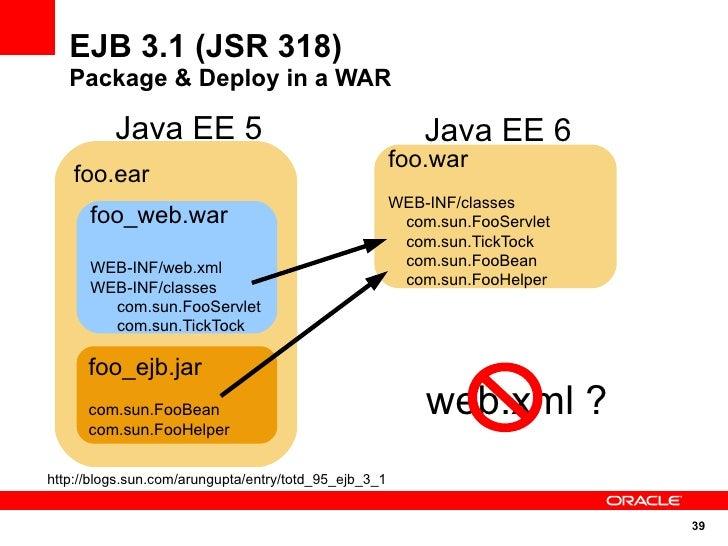 EJB 3.1 (JSR 318)    Package & Deploy in a WAR            Java EE 5                                        Java EE 6      ...