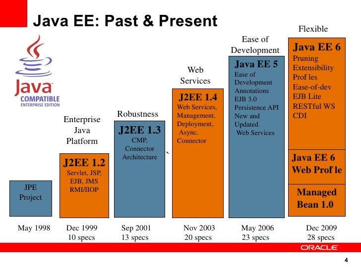 Java EE: Past & Present                                                       Flexible                                    ...