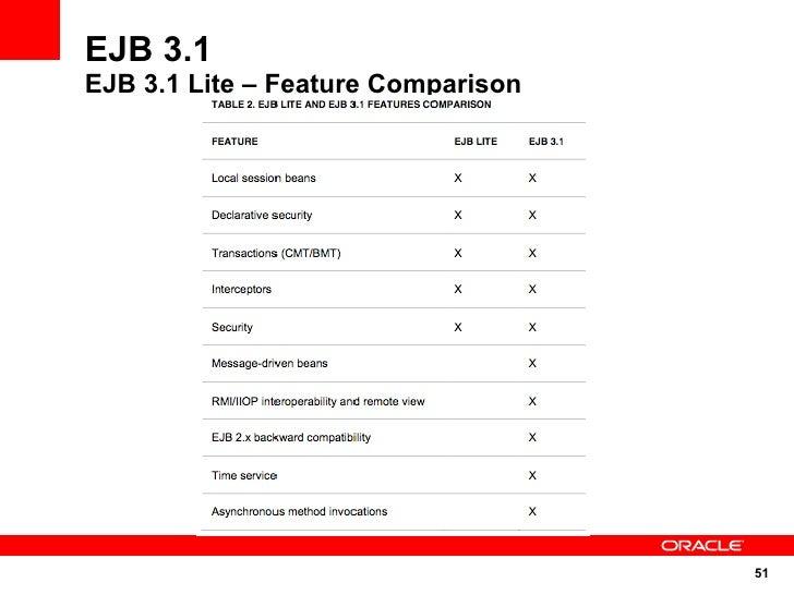 EJB 3.1 EJB 3.1 Lite – Feature Comparison                                         51