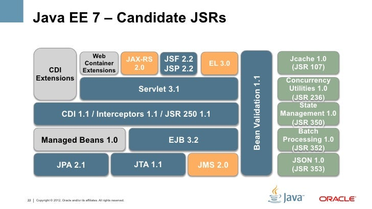 Java ee 7 and html5 developing for the cloud for Java 7 architecture