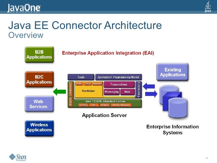 Java ee connector architecture 1 6 jsr 322 technology for Architecture java