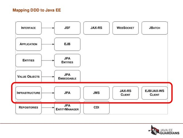 Tdc2018sp trilha arq java applied domain driven design blueprints mapping ddd to java ee 21 malvernweather Gallery