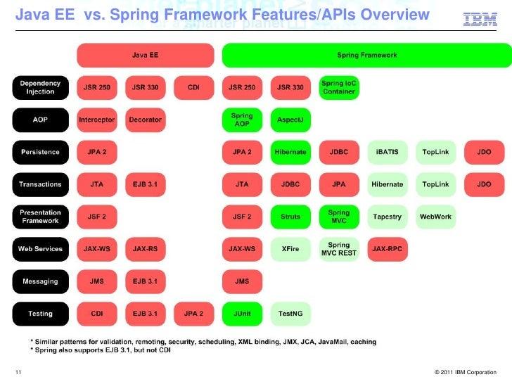 Java EE vs Spring Framework