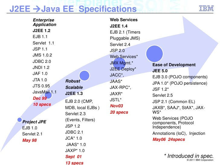 spring java j2ee Seam was made a standard in the java ee webbeans spec and then it became weld and java ee's cdi spec however, it is still all about server-managed state.
