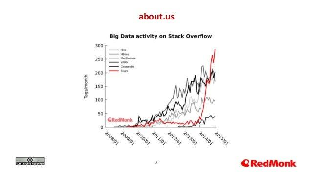 Java for Cloud Natives at JAX London 2016 Slide 3