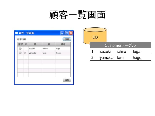 顧客一覧画面    DB           Customerテーブル    1    suzuki   ichiro   fuga    2    yamada taro       hoge