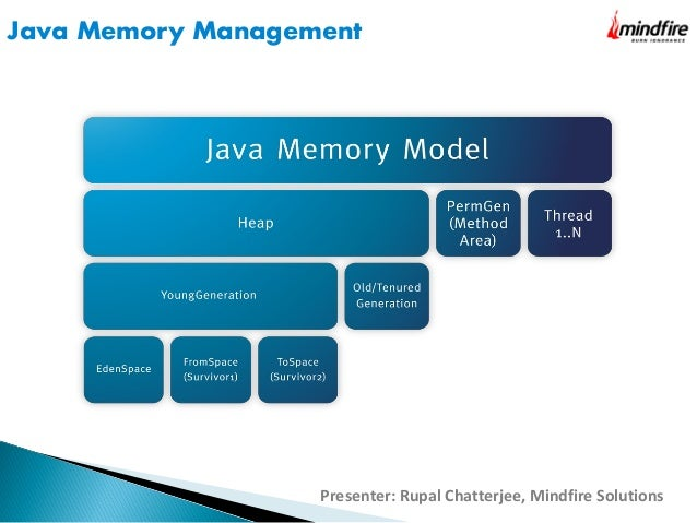 Java Garbage Collection - How it works