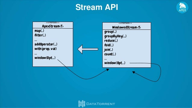 Java High Level Stream API