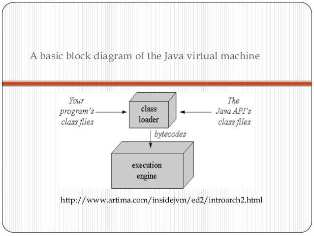 7  a basic block diagram