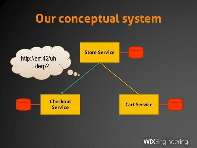 Our conceptual system Store Service Checkout Service Cart Service http://err:42/uh … derp?