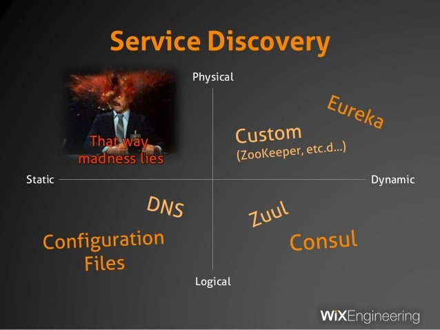 Service Discovery Static Dynamic Logical Physical That way madness lies