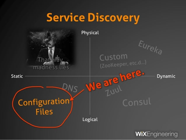 Service Discovery Static Dynamic Logical Physical