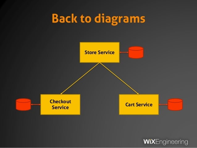 Back to diagrams Store Service Checkout Service Cart Service